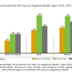 Percentages of Households with Zero Wealth